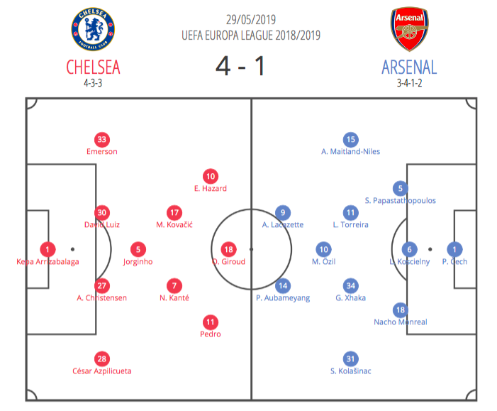 chelsea-arsenal-europa-league-final-tactical-analysis