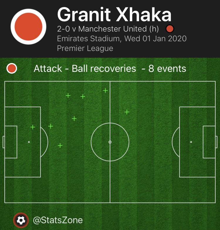 granit-xhaka-ball-recoveries-manchester-united